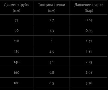 Таблица параметров сварки ПЭ труб